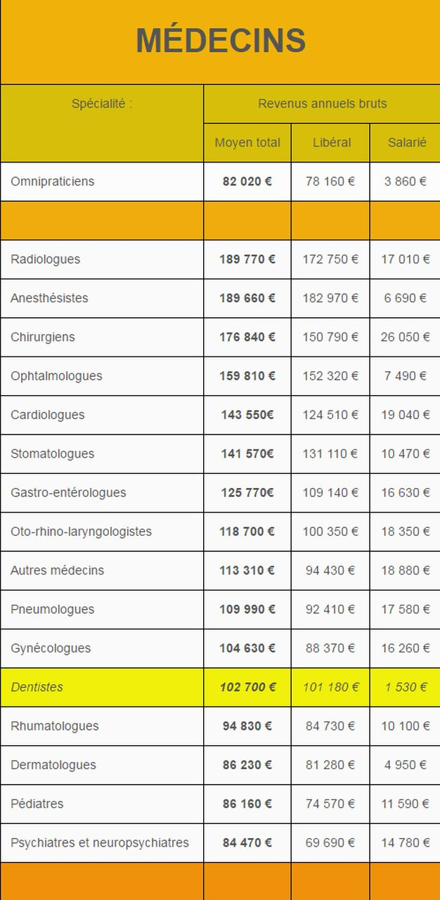 remuneration-des-medecins-en-2011