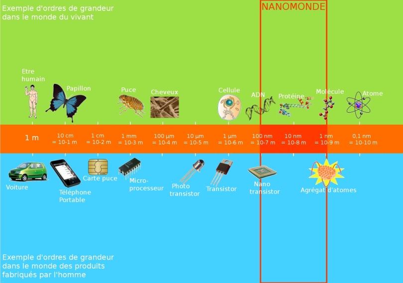 echelle-nanotechnologie