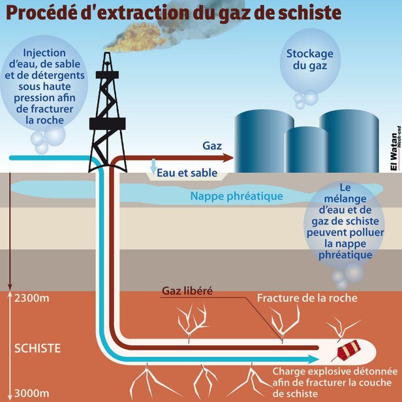 Procédé d'extraction du gaz de schiste 3