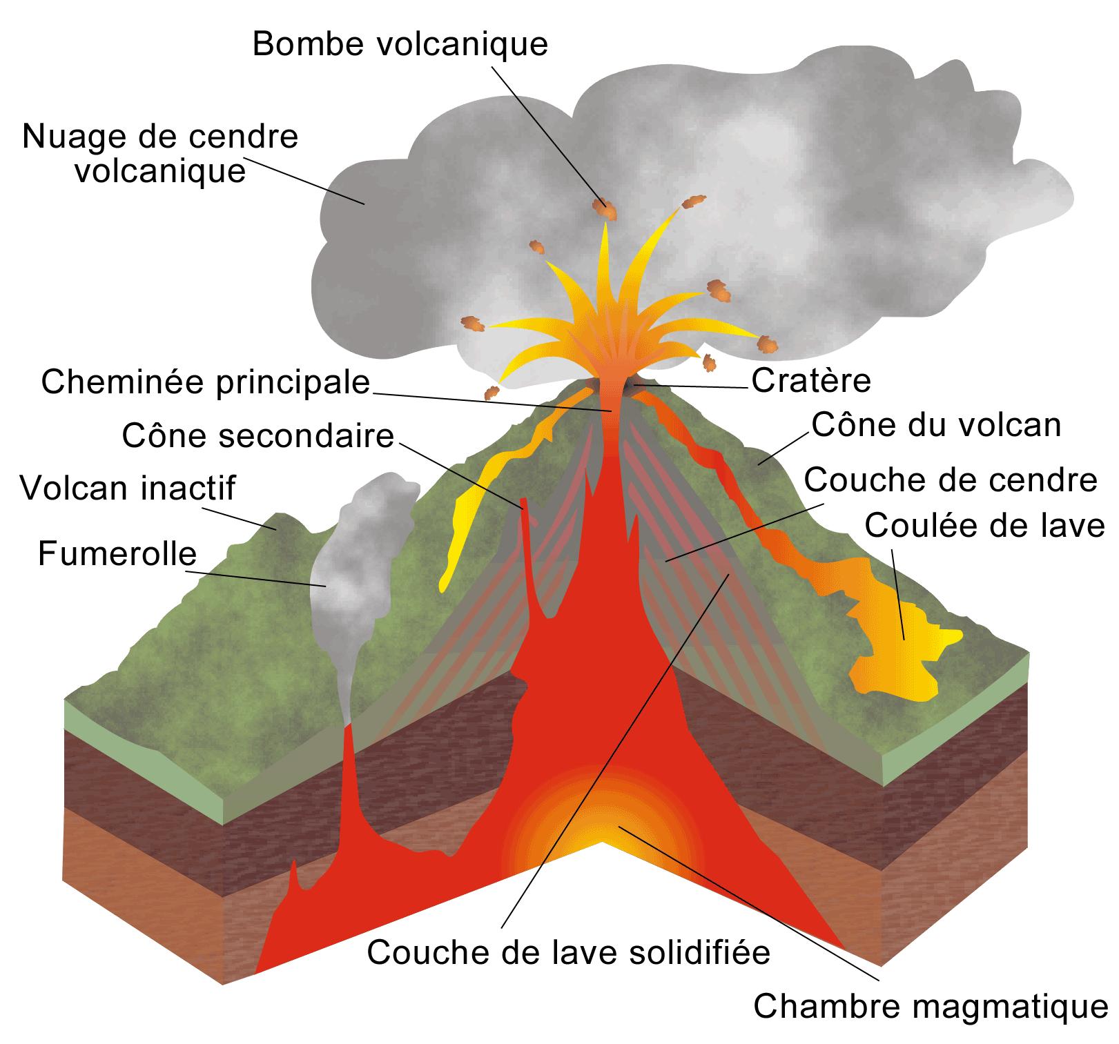 Volcan shéma