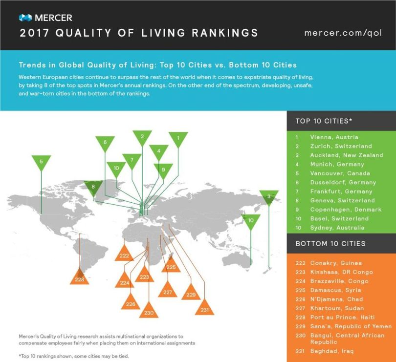 2017 Quality of living rankings - 10 Cities