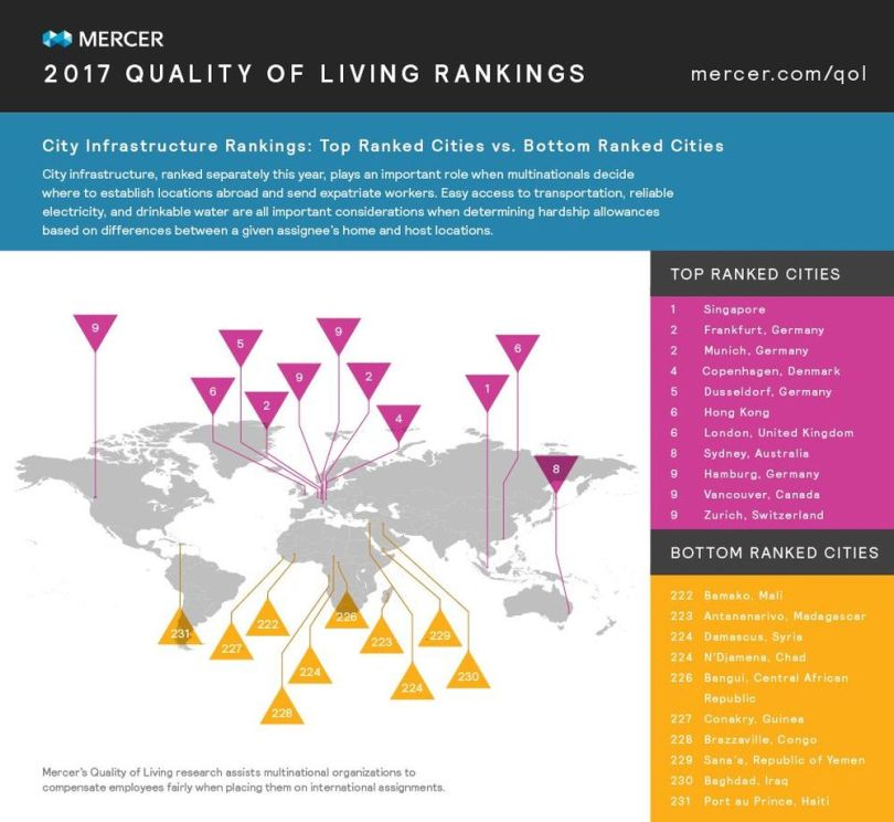 2017 Quality of living rankings - City infrastructure