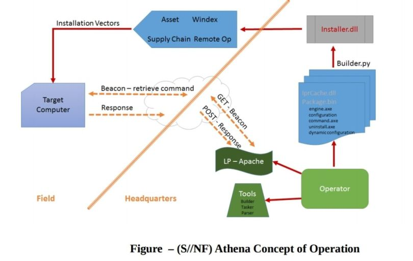 Athena - Concept of Operation