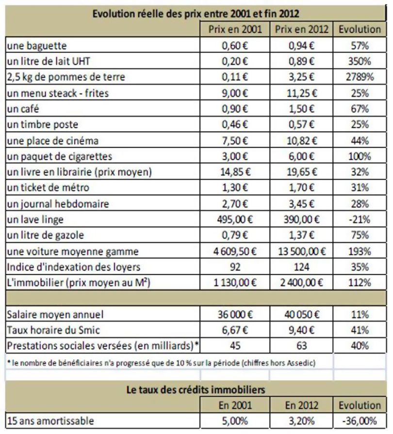 Evolution réelle des prix entre 2001 et fin 2012