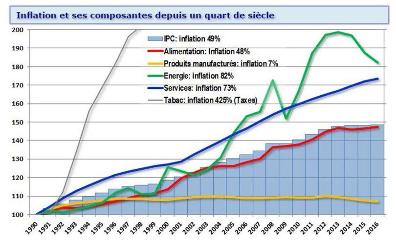 Inflation et ses composantes depuis un quart de siècle (1990 - 2016)