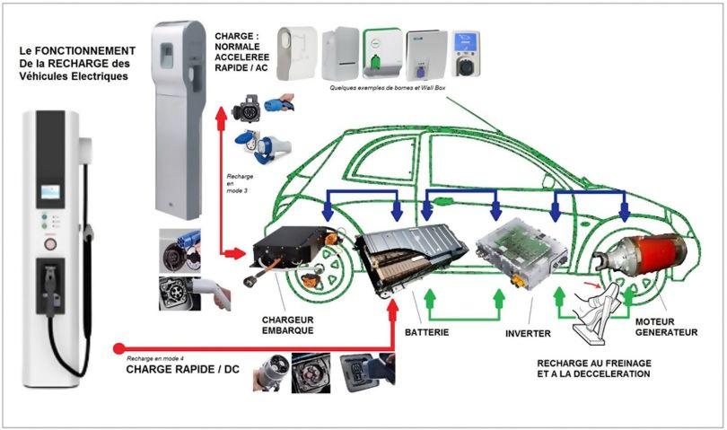 Le fonctionnement de la recharge des voitures électriques