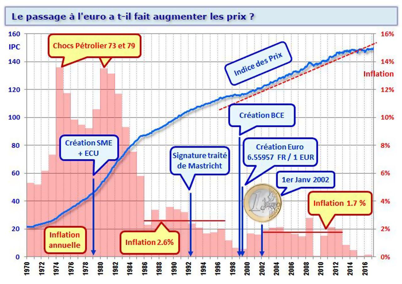 Le passage à l'euro a-t-il fait augmenter les prix (1970- 2016)