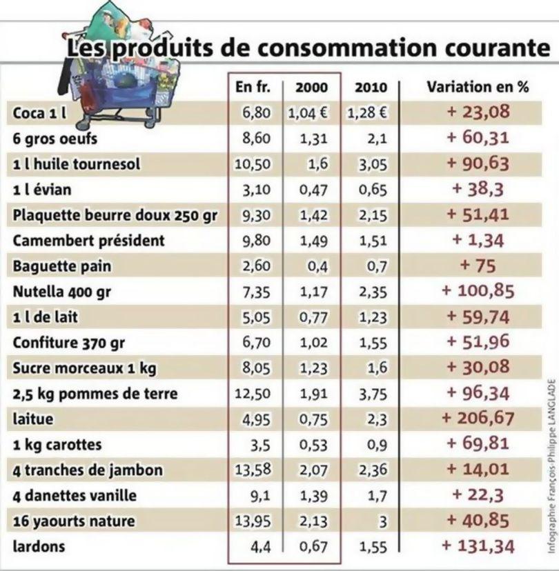 Les produits de consommation courante (franc 2002 -2010)