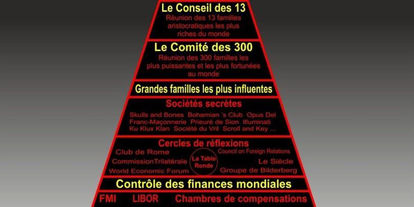 Pyramide NWO