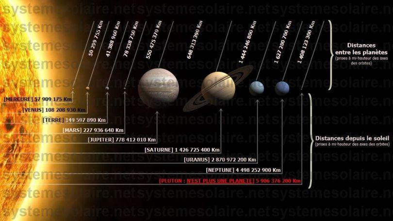 Système solaire - Distances