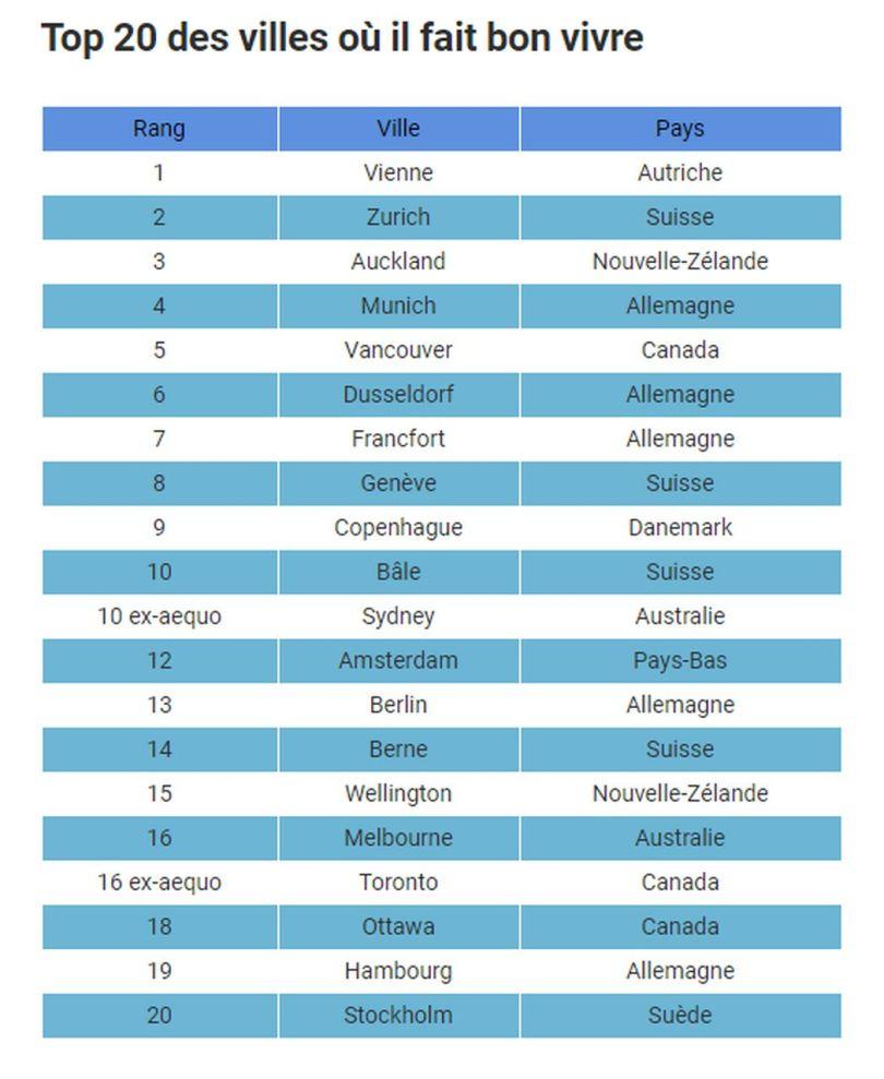 Top 20 des villes où il fait bon vivre - Mercer 2017