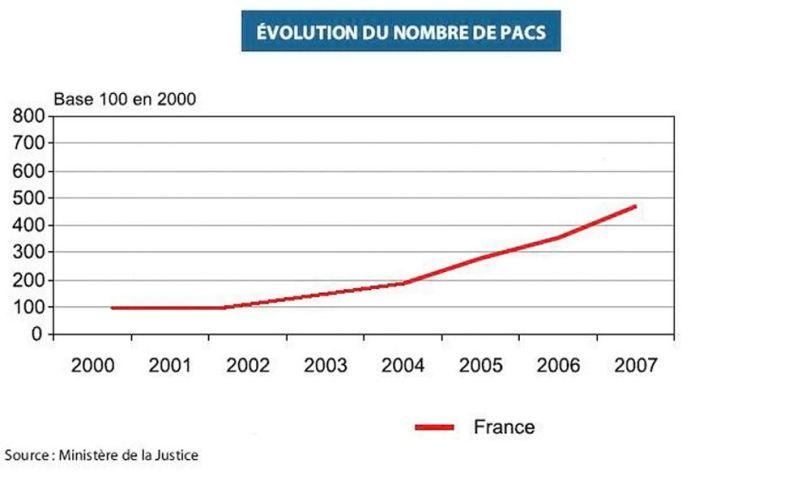 Evolution du nombre de PACS