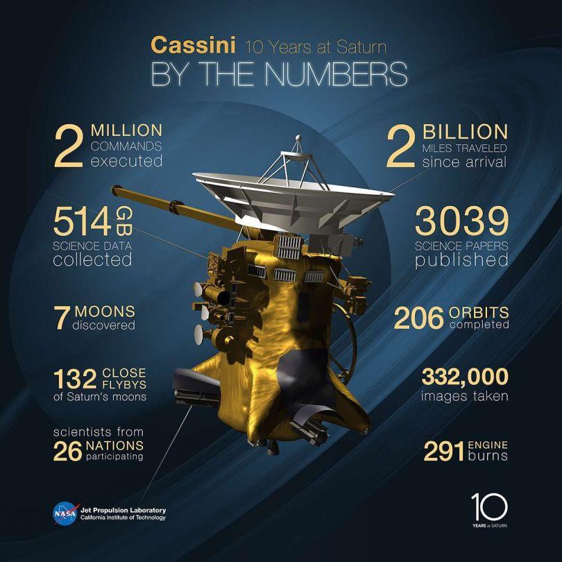 Sonde Cassini A