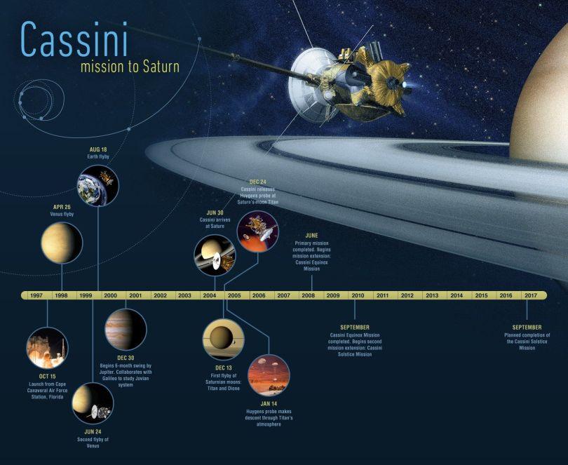 Sonde Cassini B
