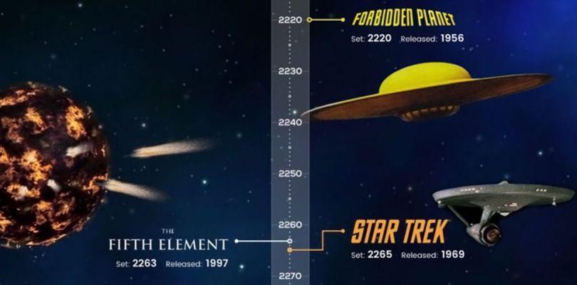 Timeline - Sci-Fi - 1