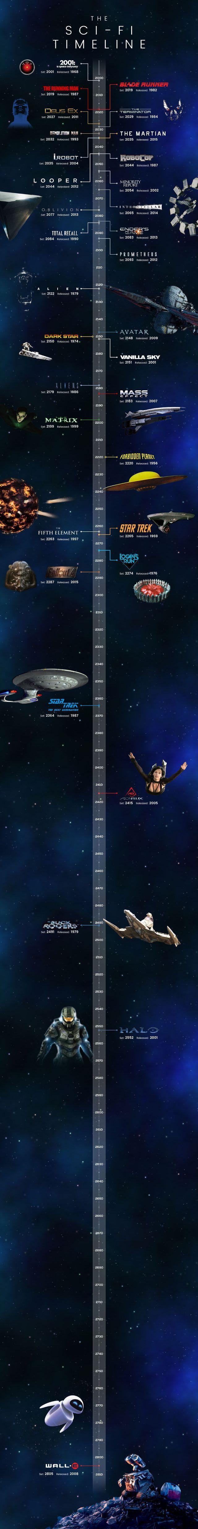 Timeline - Sci-Fi - 2