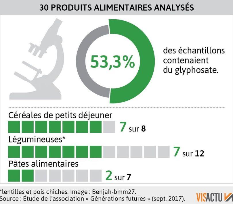 30 produits alimentaires analysés - Glyphosate