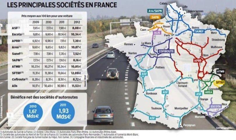 Bénéfices - Sociétés - Autoroutes
