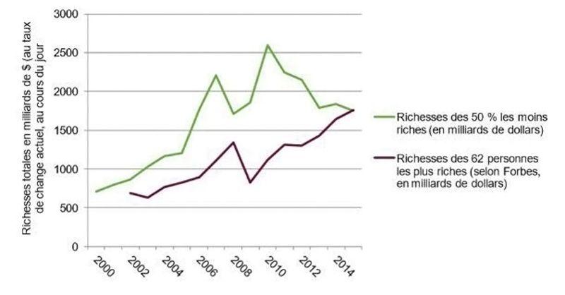 Graphique - Répartitions des richesses mondiales - 2016