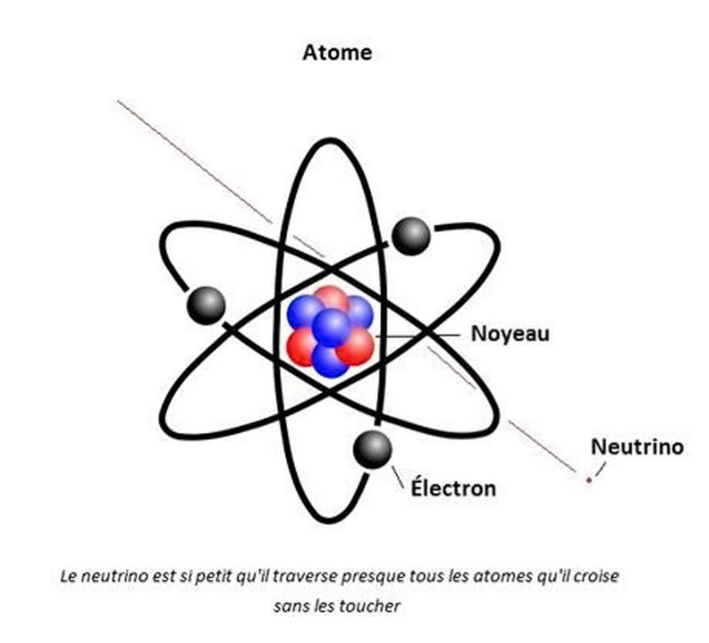 Neutrino - Comparaison