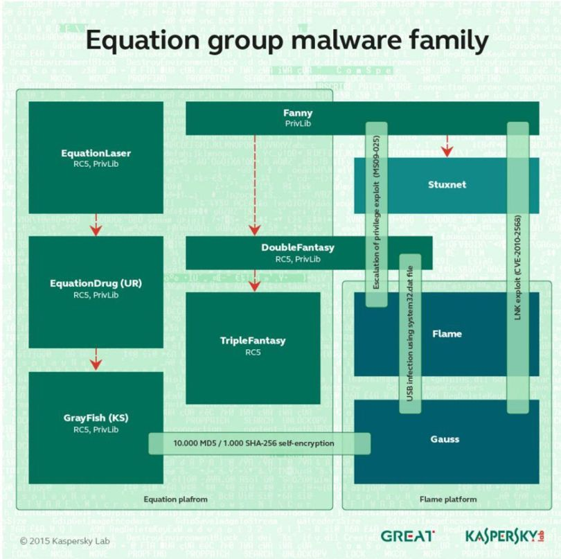 Equation Malware - NSA