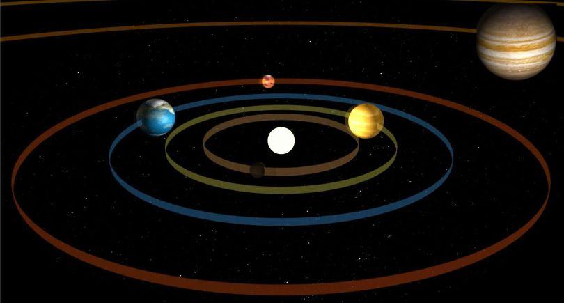 Solar System Orbit - 1