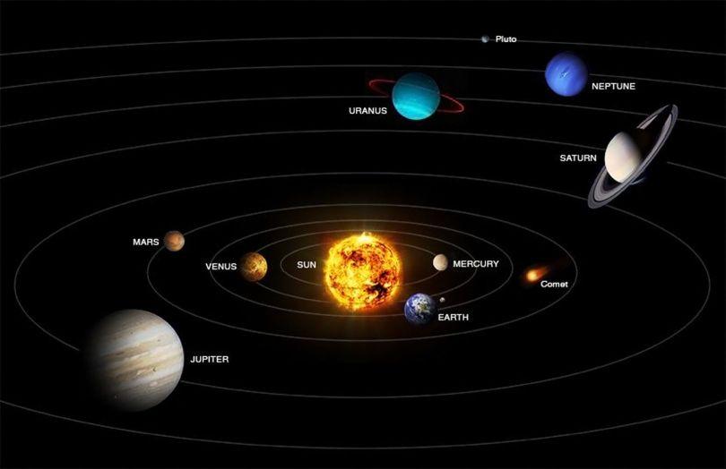 Solar System Orbit - 3