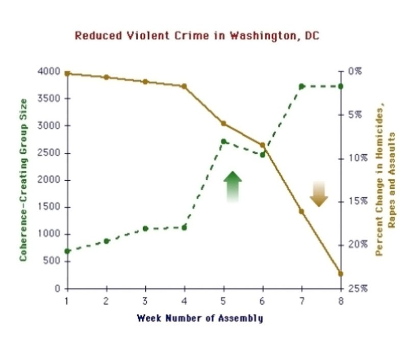 Baisse de la criminalité à Washington DC (1993) - 1