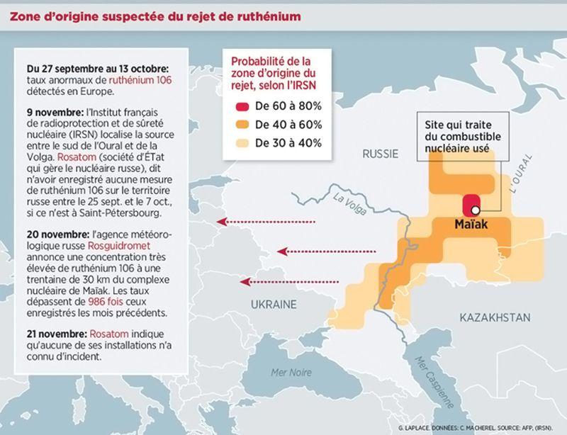 Catastrophes nucléaires - 2