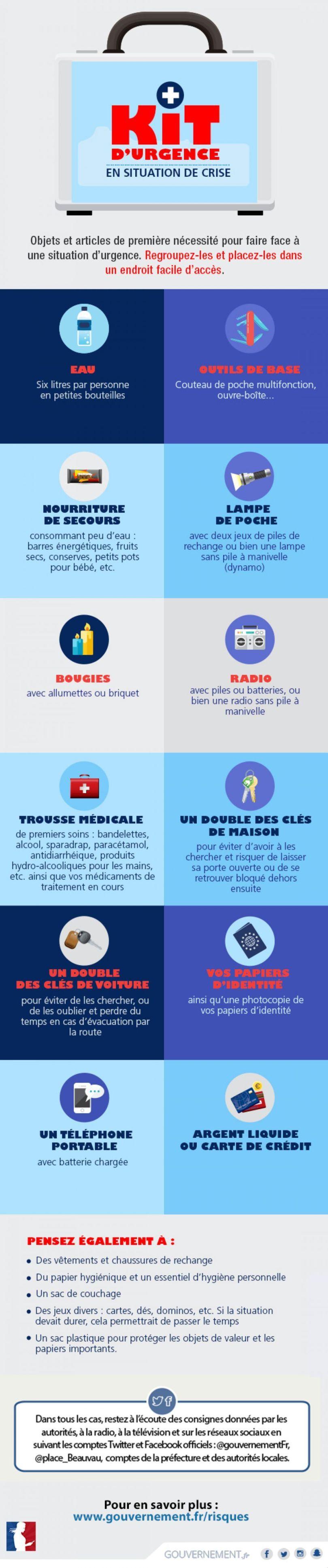 Kit d_urgence - Gouvernement français
