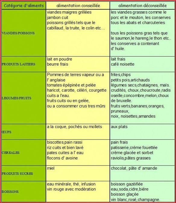 Colopathie fonctionnelle   Syndrome de l'intestin irritable ...