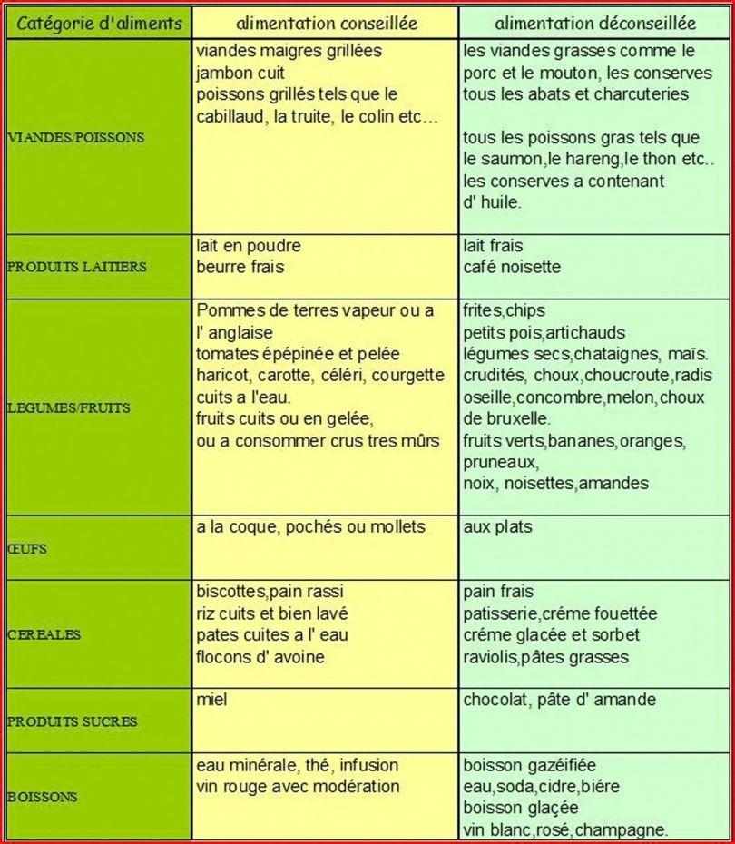 Colopathie fonctionnelle - Aliments autorisés et aliments interdits