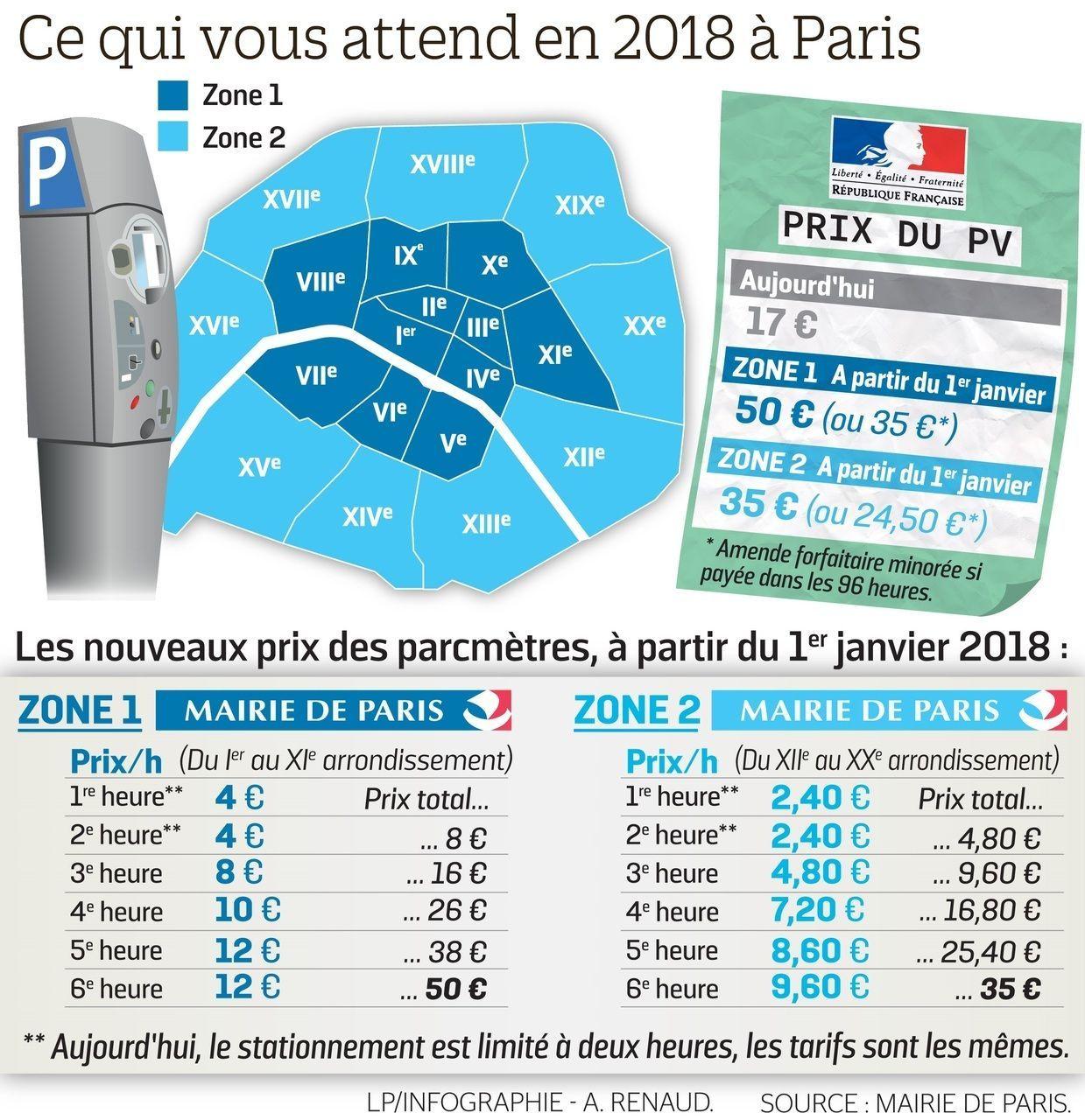 Ce qui vous attend à Paris en 2018