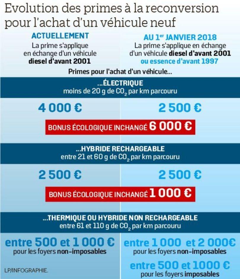 Evolution des primes pour l'achat d'un véhicule neuf