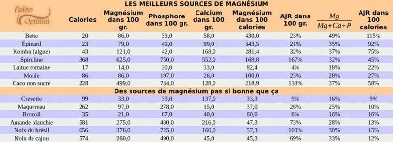 Les meilleurs sources de magnésium