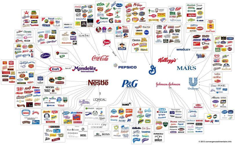 Map - Trust - Coca cola - Nestlé