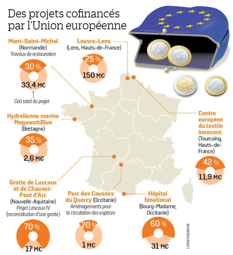 Economie – UE - 1