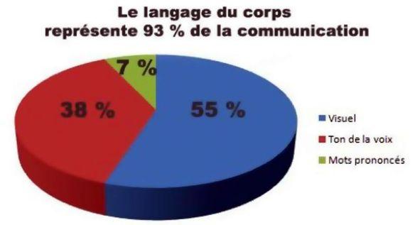 """Résultat de recherche d'images pour """"pourcentage de communication"""""""