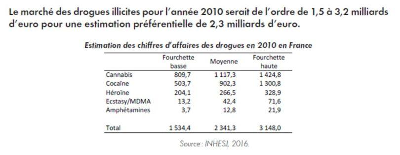 Le marché des drogues