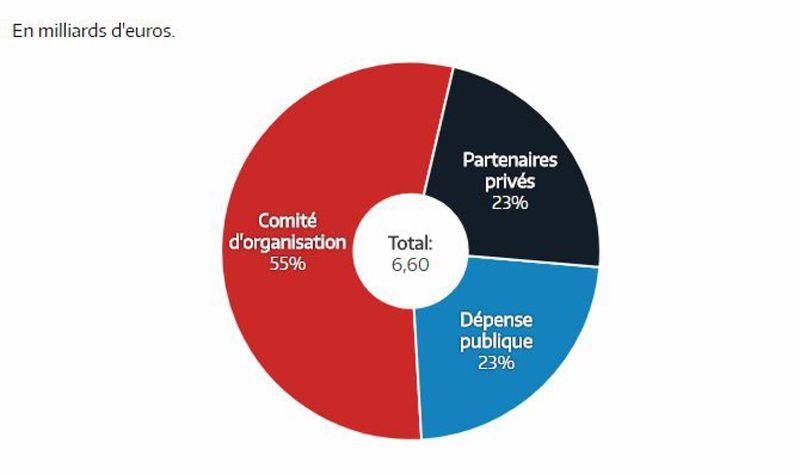 Qui fournit les 6,6 milliards d'euros du budget des Jeux