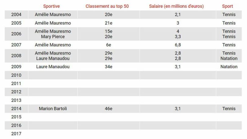 Top 50 des salaires - Sports - 3