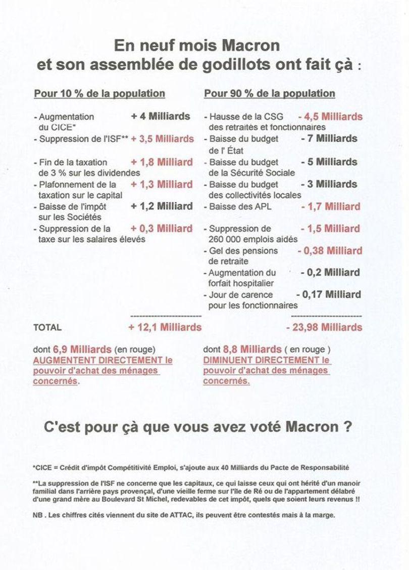 Facture Macron
