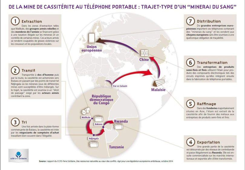 RDC – Minerais – Smartphone - 3