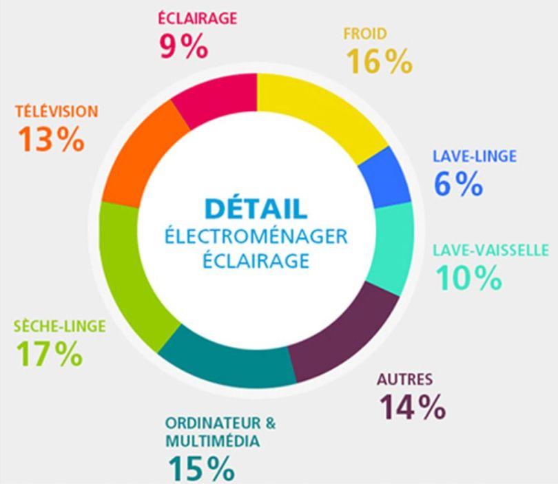 Consommation d'électricité 2015