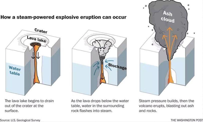 Graphique - Volcan Kilauea - 1