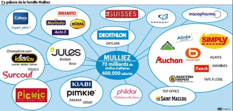 Groupe Mulliez