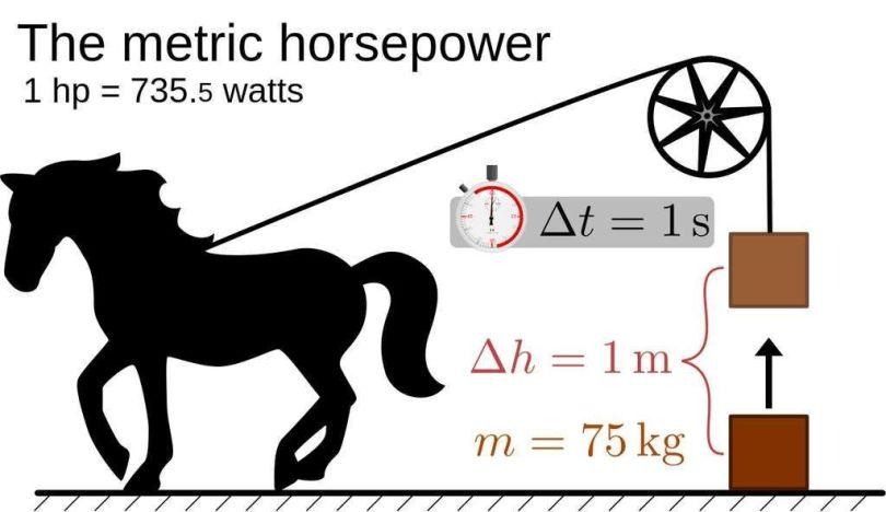 Cheval - Vapeur - Energie - Puissance