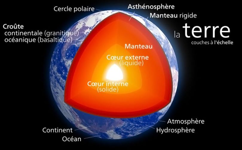 Composition de la planète Terre avec sa partie interne