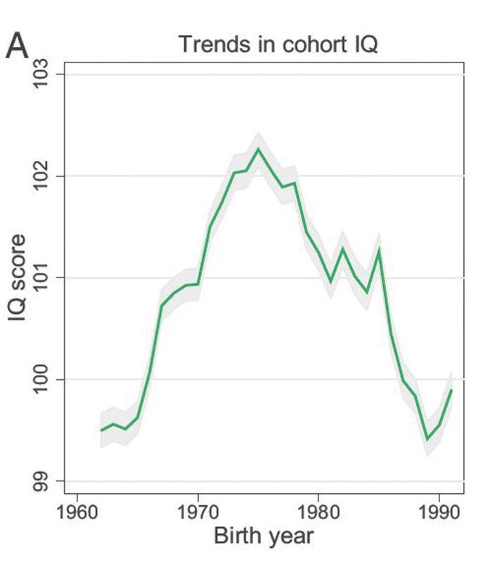 Statistique QI