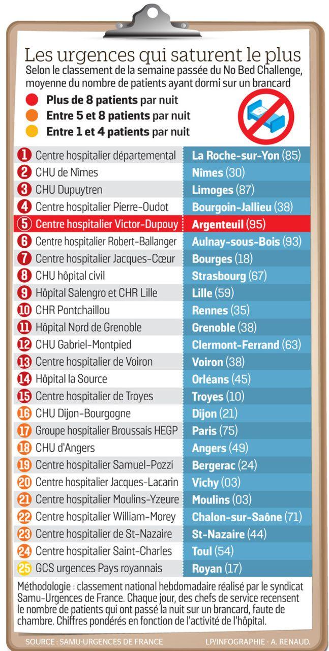 Urgence - Saturation - Hôpitaux